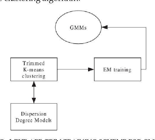 Figure 2 for Modelling Data Dispersion Degree in Automatic Robust Estimation for Multivariate Gaussian Mixture Models with an Application to Noisy Speech Processing
