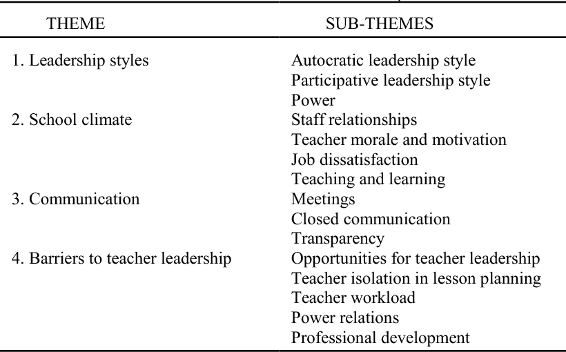 Table 1 from Teachers' reflections on distributive leadership in