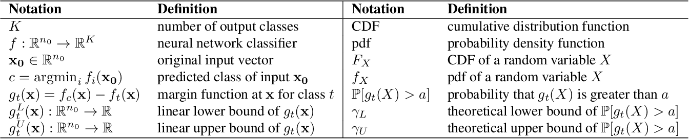 Figure 1 for PROVEN: Certifying Robustness of Neural Networks with a Probabilistic Approach