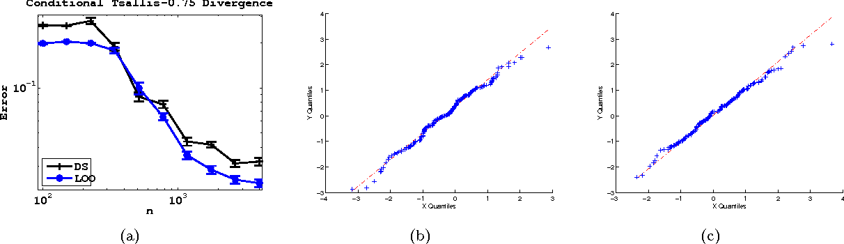 Figure 3 for Influence Functions for Machine Learning: Nonparametric Estimators for Entropies, Divergences and Mutual Informations