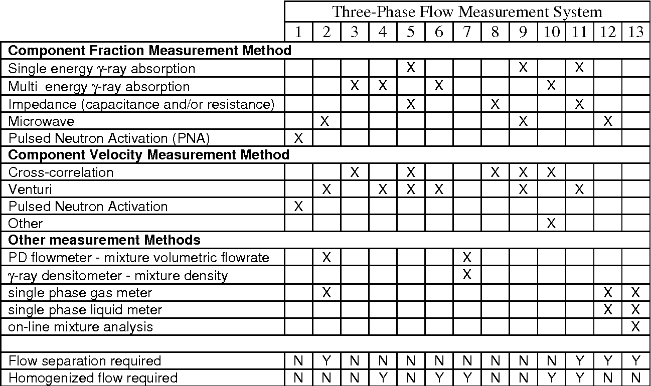 Table 1 From Three Phase Flow Measurement In The Offshore Oil Correlation Meter Metering System