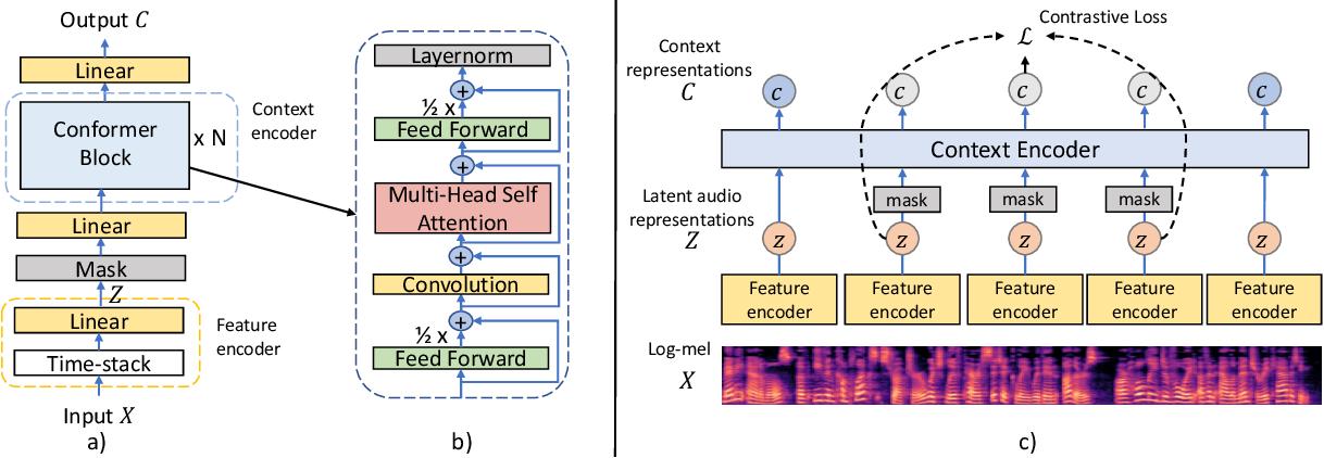 Figure 1 for Conformer-Based Self-Supervised Learning for Non-Speech Audio Tasks