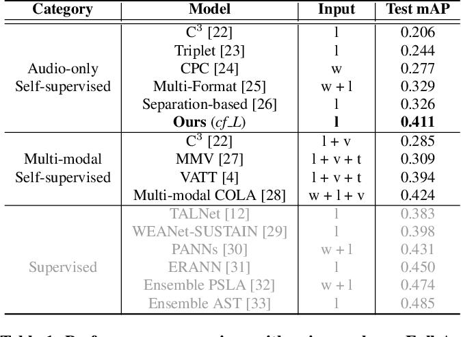 Figure 2 for Conformer-Based Self-Supervised Learning for Non-Speech Audio Tasks