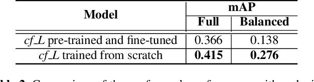 Figure 3 for Conformer-Based Self-Supervised Learning for Non-Speech Audio Tasks