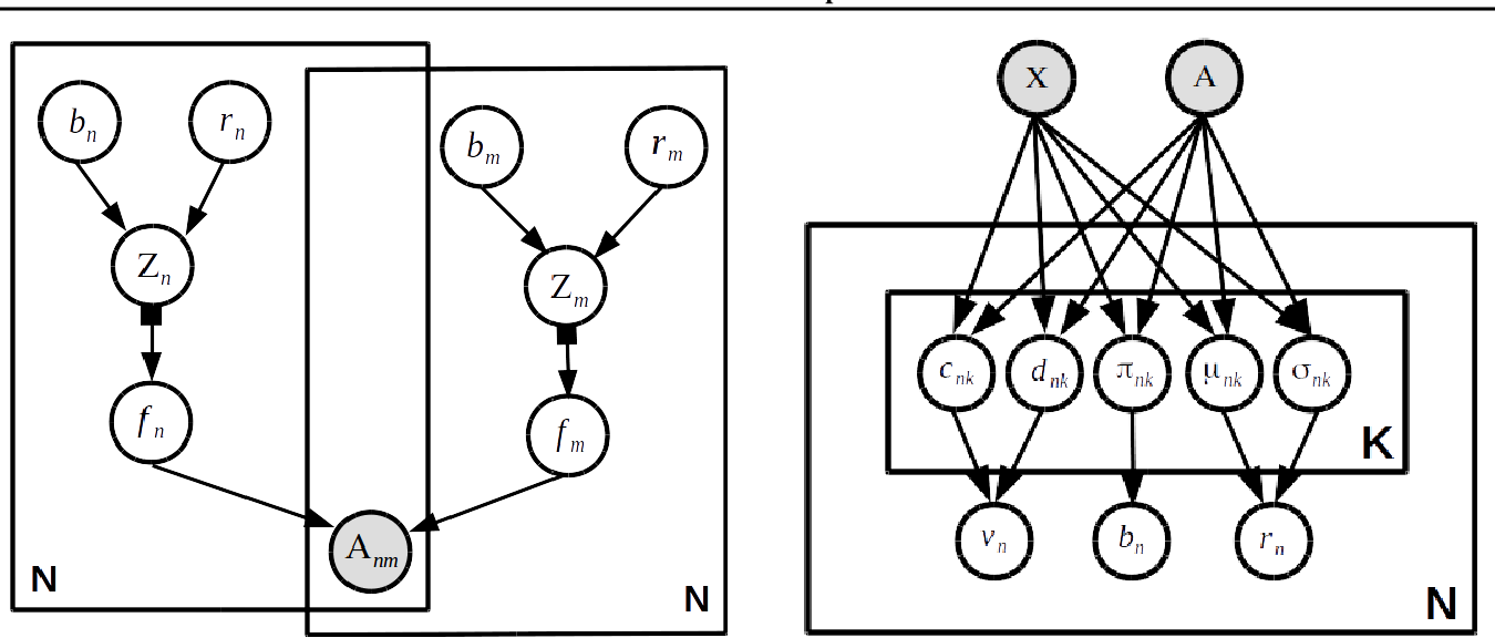 Figure 1 for Stochastic Blockmodels meet Graph Neural Networks