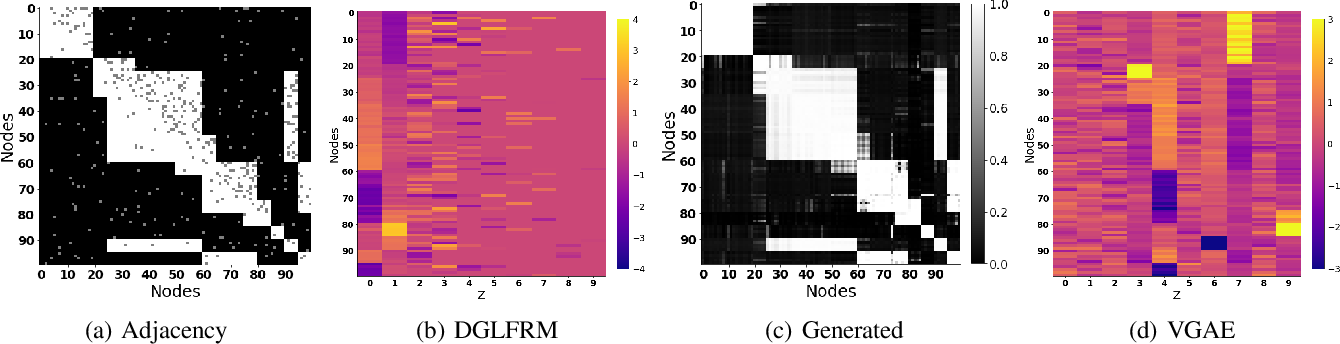 Figure 4 for Stochastic Blockmodels meet Graph Neural Networks