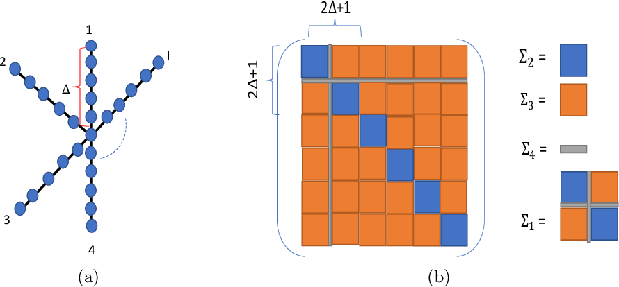Figure 2 for Estimation of Shortest Path Covariance Matrices