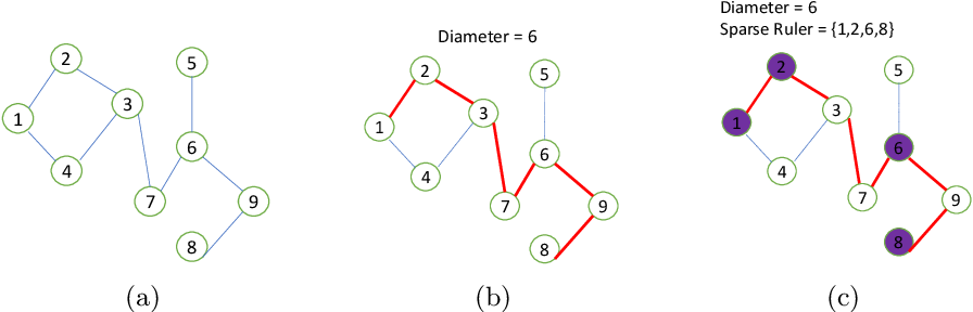 Figure 1 for Estimation of Shortest Path Covariance Matrices
