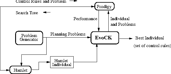 PDF] Using Previous Experience for Learning Planning Control