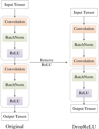 Figure 1 for Rethink ReLU to Training Better CNNs
