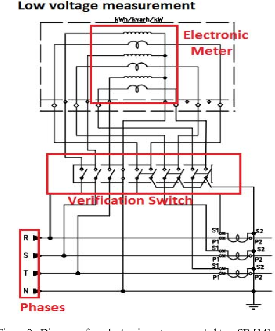 Figure 2 From Collusion And Fraud Detection On Electronic Energy
