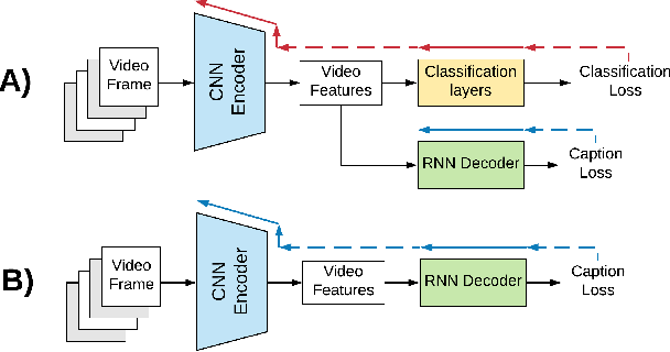 Figure 1 for An End-to-End Baseline for Video Captioning