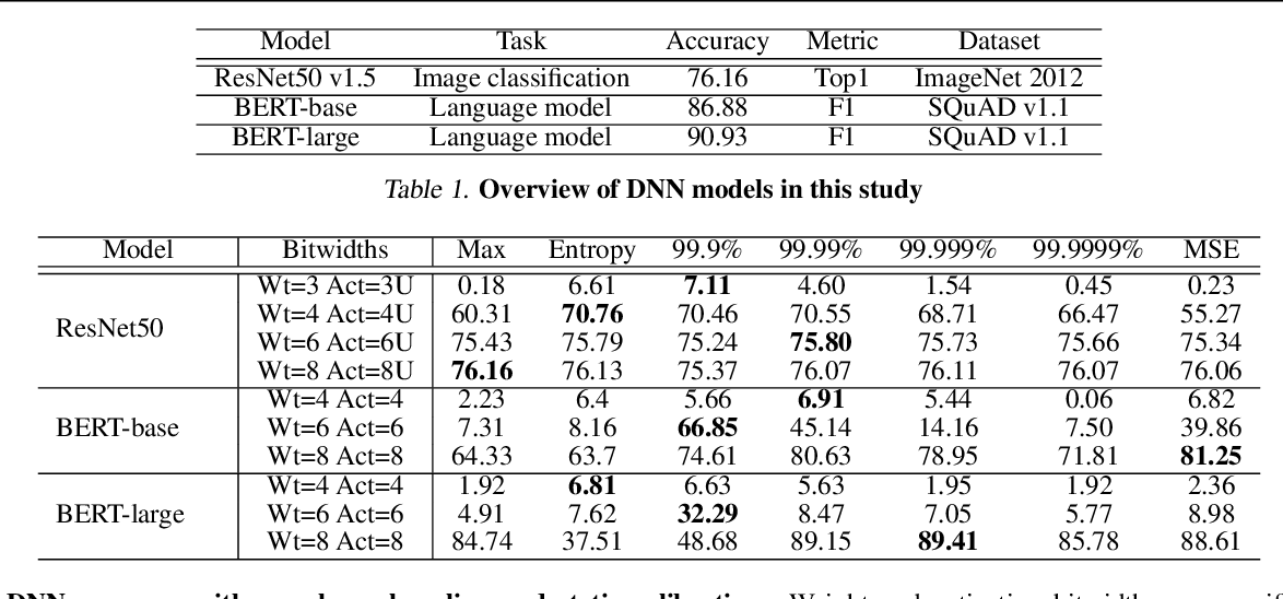 Figure 2 for VS-Quant: Per-vector Scaled Quantization for Accurate Low-Precision Neural Network Inference