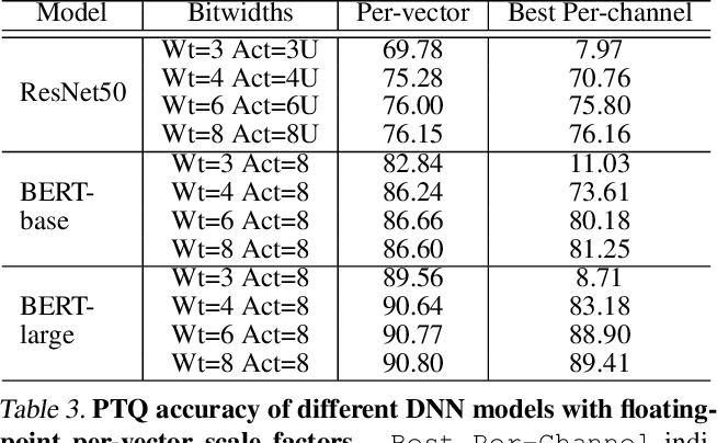 Figure 4 for VS-Quant: Per-vector Scaled Quantization for Accurate Low-Precision Neural Network Inference