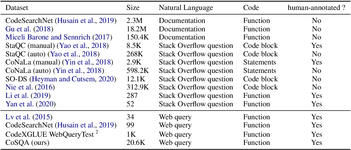 Figure 2 for CoSQA: 20,000+ Web Queries for Code Search and Question Answering