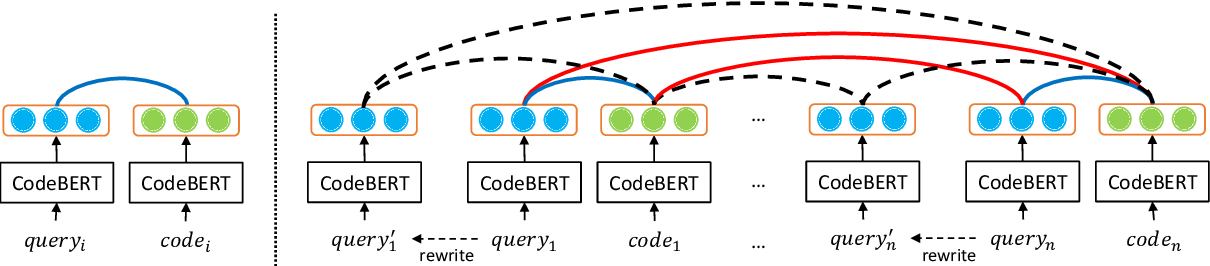 Figure 4 for CoSQA: 20,000+ Web Queries for Code Search and Question Answering