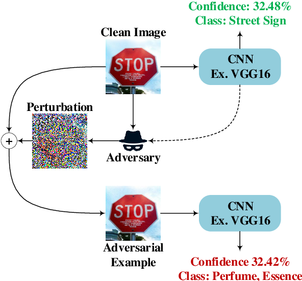 Figure 2 for Adversarial Example Detection for DNN Models: A Review