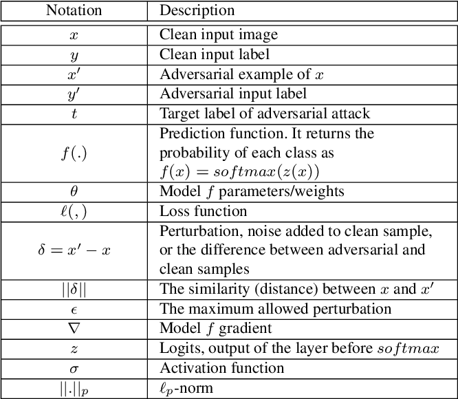 Figure 1 for Adversarial Example Detection for DNN Models: A Review