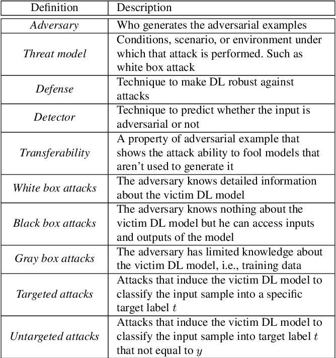 Figure 3 for Adversarial Example Detection for DNN Models: A Review