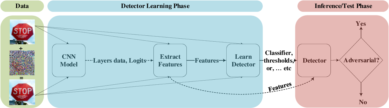 Figure 4 for Adversarial Example Detection for DNN Models: A Review