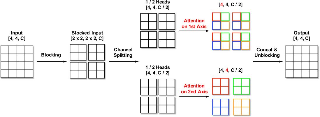 Figure 2 for Improved Transformer for High-Resolution GANs