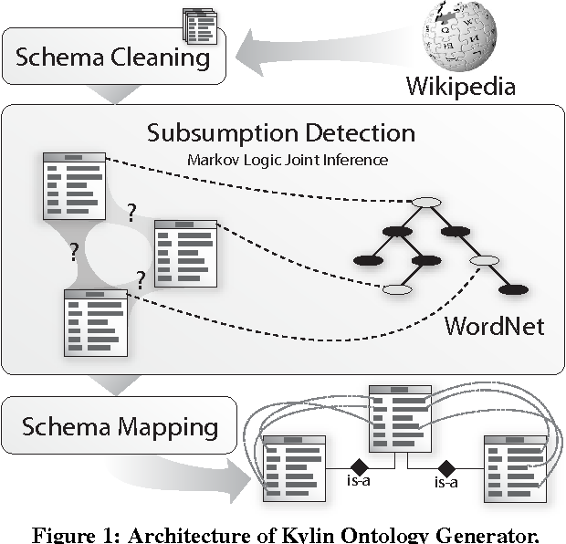 Automatically refining the wikipedia infobox ontology semantic scholar figure 1 ccuart Images