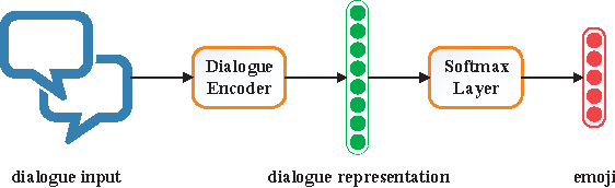 Figure 3 for Neural Emoji Recommendation in Dialogue Systems