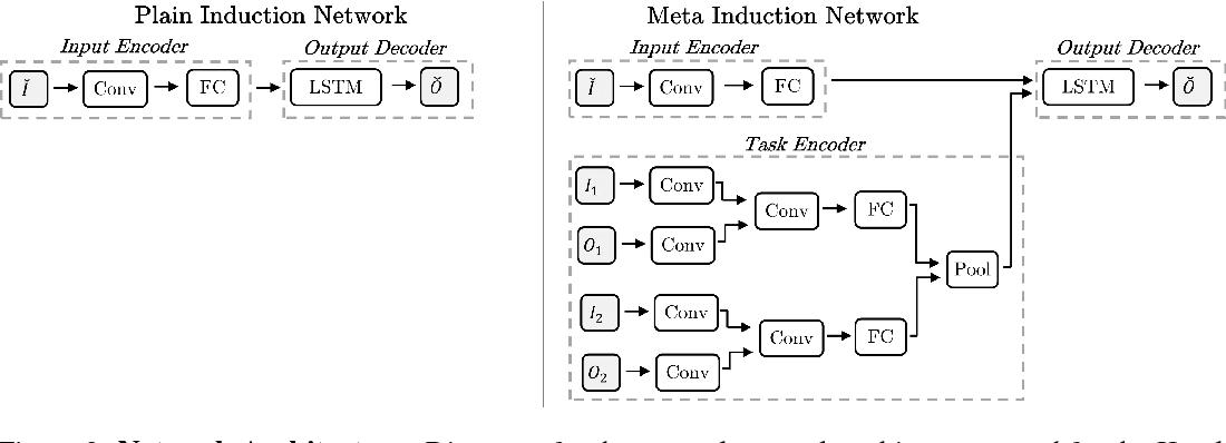 Figure 3 for Neural Program Meta-Induction