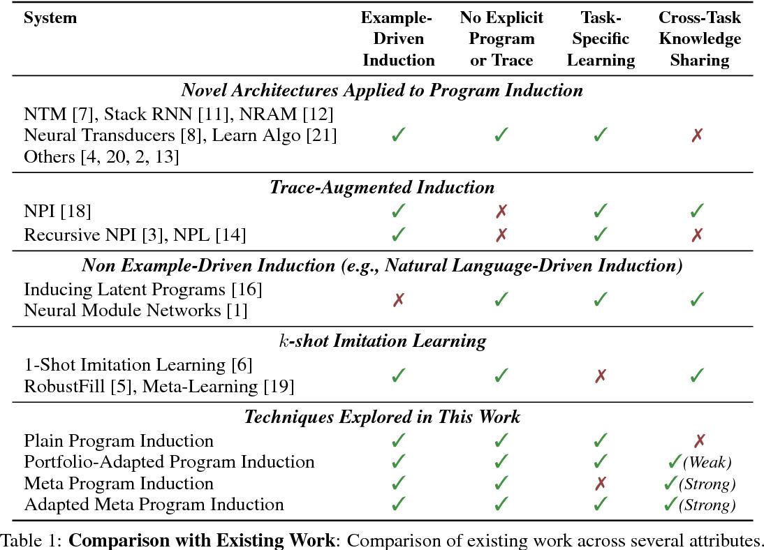 Figure 2 for Neural Program Meta-Induction