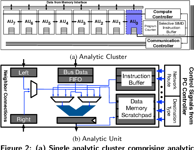 Figure 3 for In-RDBMS Hardware Acceleration of Advanced Analytics