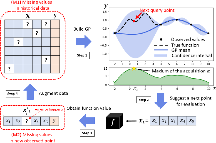 Figure 1 for Bayesian Optimization with Missing Inputs