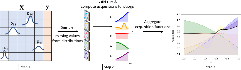 Figure 3 for Bayesian Optimization with Missing Inputs