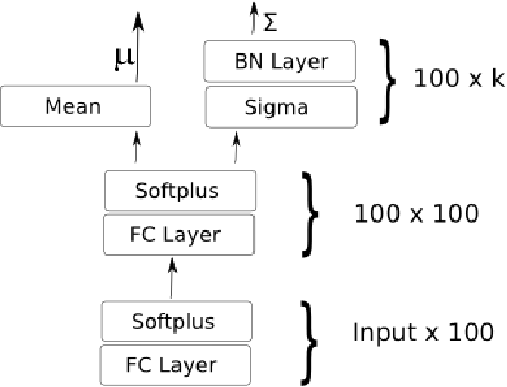 Figure 4 for Autoencoding Variational Inference For Topic Models