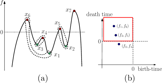 Figure 1 for A Topological Regularizer for Classifiers via Persistent Homology