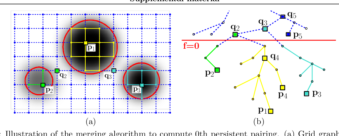 Figure 2 for A Topological Regularizer for Classifiers via Persistent Homology