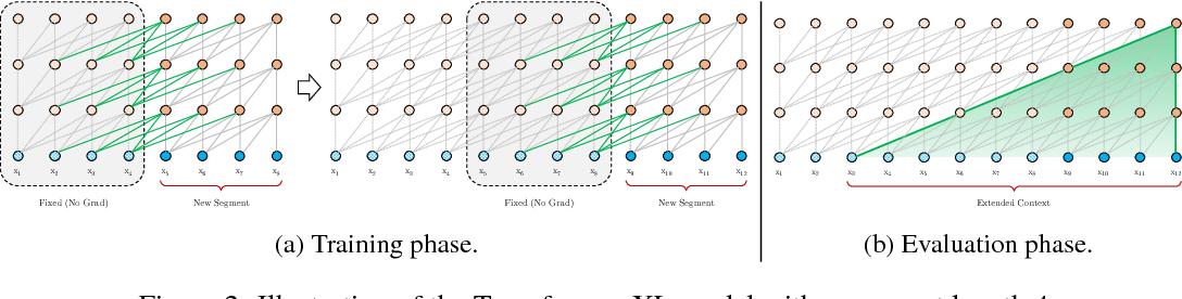 Transformer-XL: Attentive Language Models Beyond a Fixed-Length Context