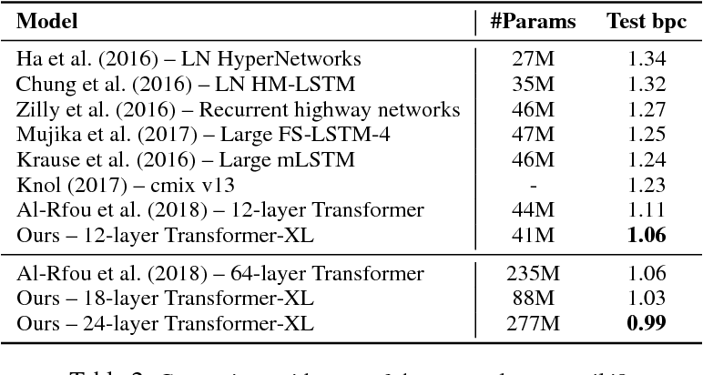 Table 9 from Transformer-XL: Attentive Language Models