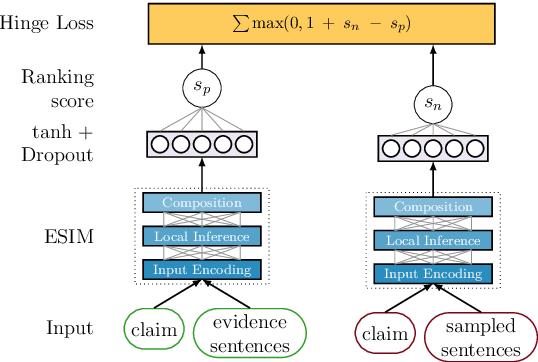 Figure 1 for UKP-Athene: Multi-Sentence Textual Entailment for Claim Verification
