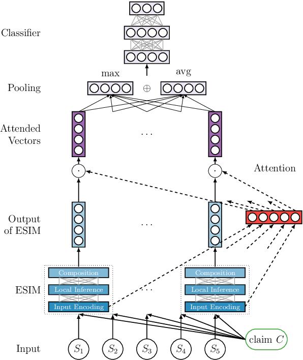 Figure 3 for UKP-Athene: Multi-Sentence Textual Entailment for Claim Verification