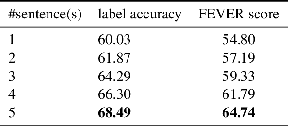 Figure 4 for UKP-Athene: Multi-Sentence Textual Entailment for Claim Verification