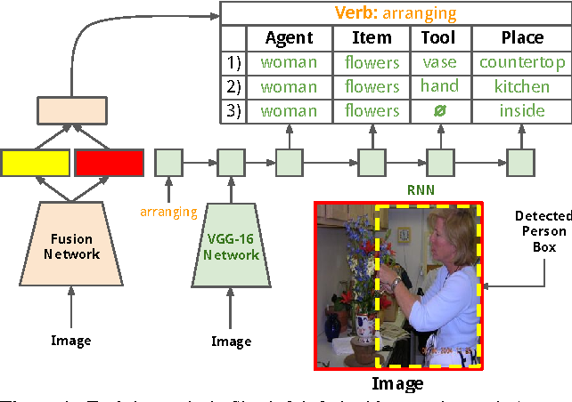 Figure 1 for Recurrent Models for Situation Recognition