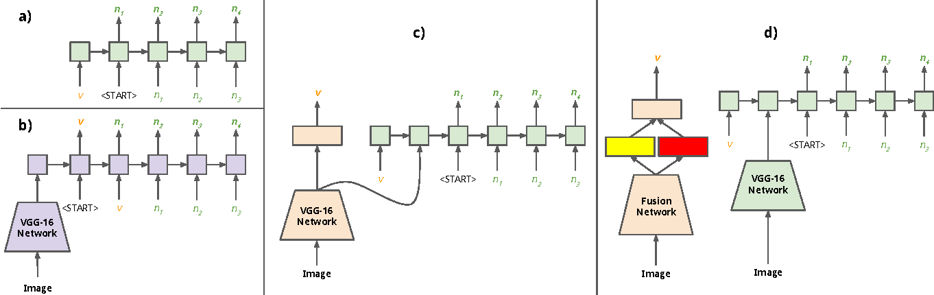 Figure 3 for Recurrent Models for Situation Recognition