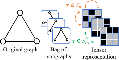 Figure 3 for Equivariant Subgraph Aggregation Networks