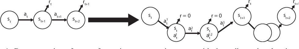 Figure 1 for Discrete Sequential Prediction of Continuous Actions for Deep RL