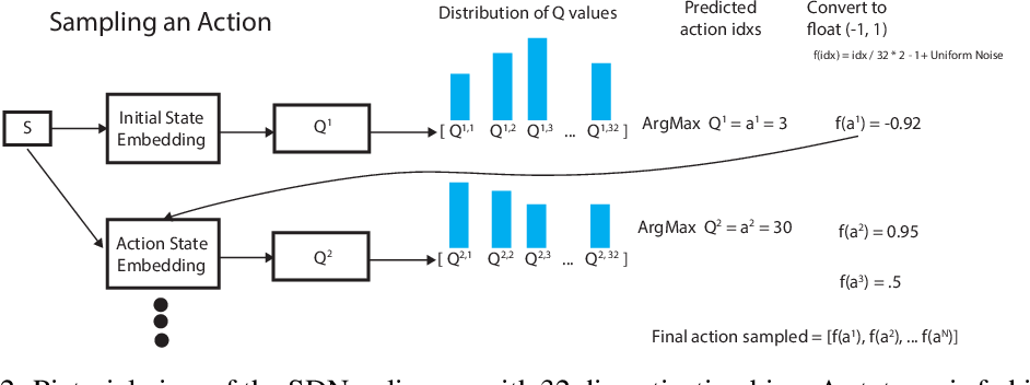Figure 3 for Discrete Sequential Prediction of Continuous Actions for Deep RL