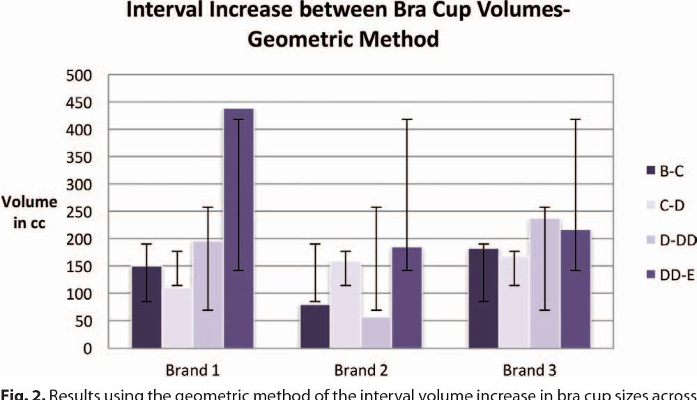 Figure 2 from What Is the Standard Volume to Increase a Cup Size for