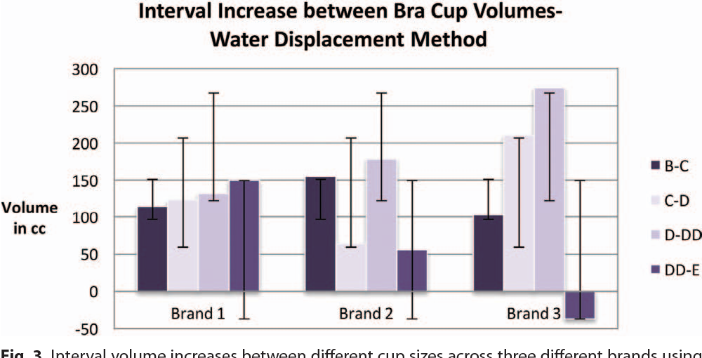 Figure 3 from What Is the Standard Volume to Increase a Cup Size for