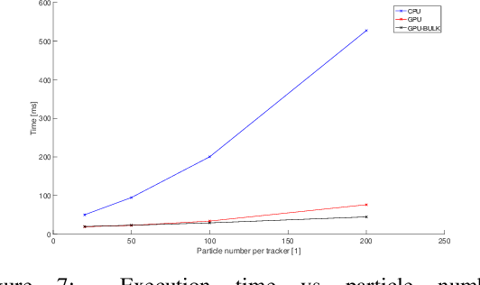 Figure 6 from Trade-off Between GPGPU based Implementations of Multi