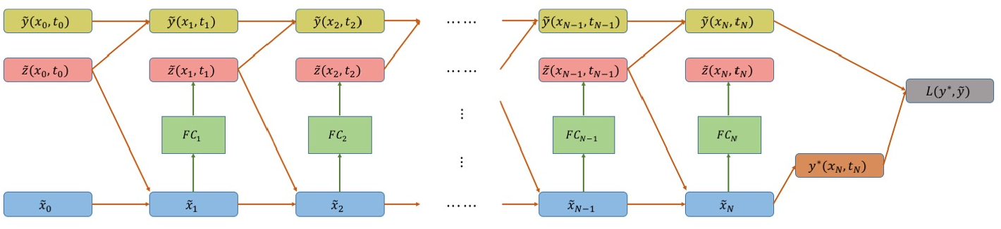 Figure 1 for Neural Network Architectures for Stochastic Control using the Nonlinear Feynman-Kac Lemma