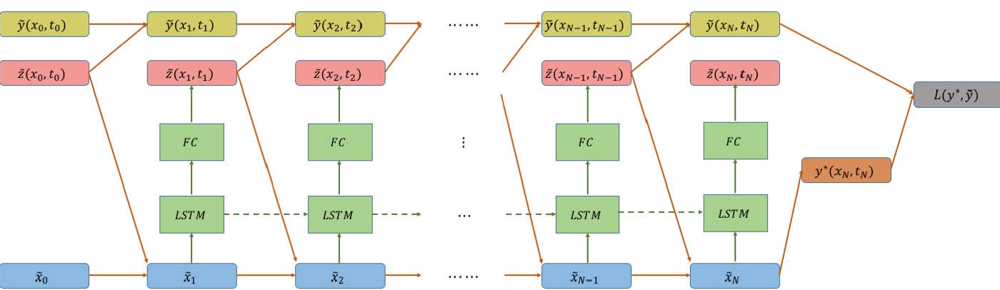 Figure 2 for Neural Network Architectures for Stochastic Control using the Nonlinear Feynman-Kac Lemma